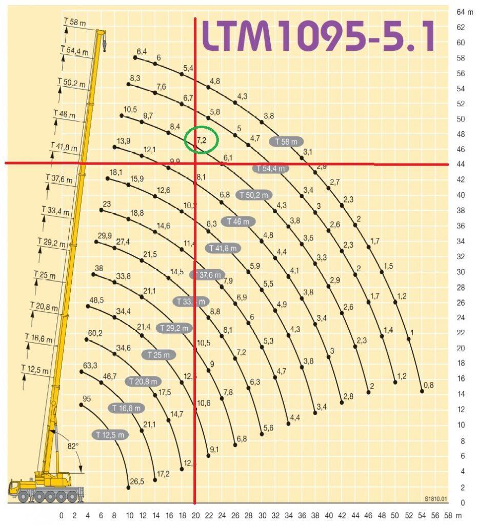 Hijstabel LTM 1095-5.1